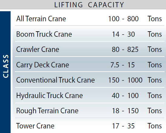 The Chart above references Maxim's Crane Class in Lifting Capacity in Tons.